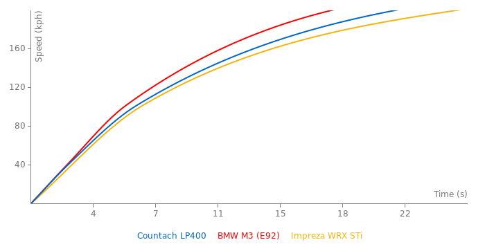 Lamborghini Countach LP400 acceleration graph
