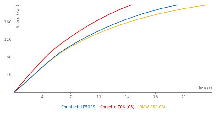 Lamborghini Countach LP500S acceleration graph