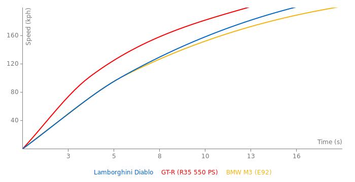 Lamborghini Diablo acceleration graph