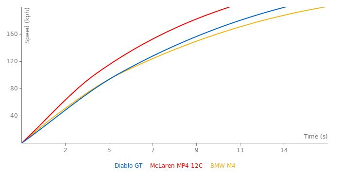 Lamborghini Diablo GT acceleration graph