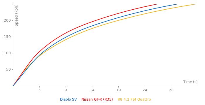 Lamborghini Diablo SV acceleration graph