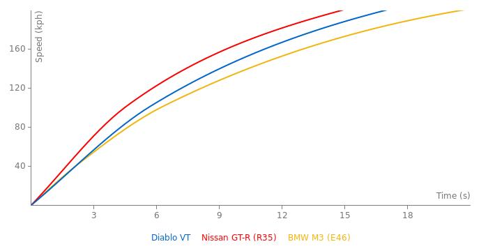 Lamborghini Diablo VT acceleration graph