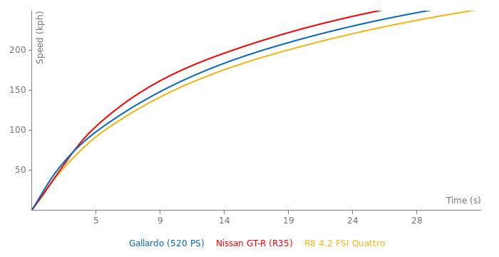 Lamborghini Gallardo acceleration graph