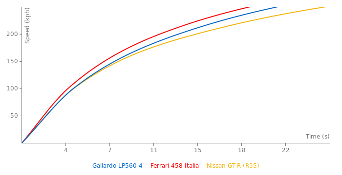 Lamborghini Gallardo LP560-4 acceleration graph