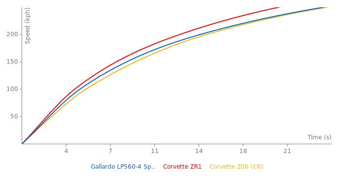 Lamborghini Gallardo LP560-4 Spyder acceleration graph