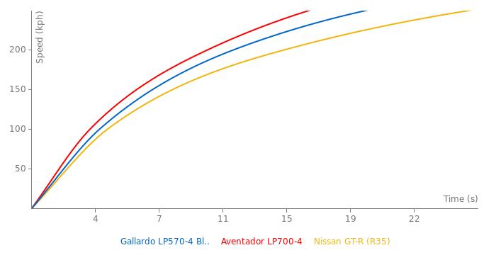 Lamborghini Gallardo LP570-4 Blancpain Edition acceleration graph