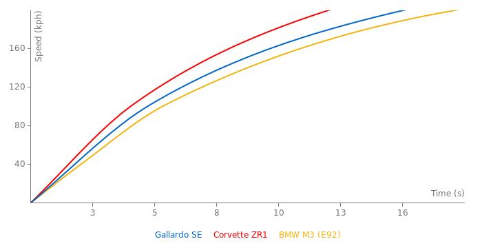 Lamborghini Gallardo SE acceleration graph