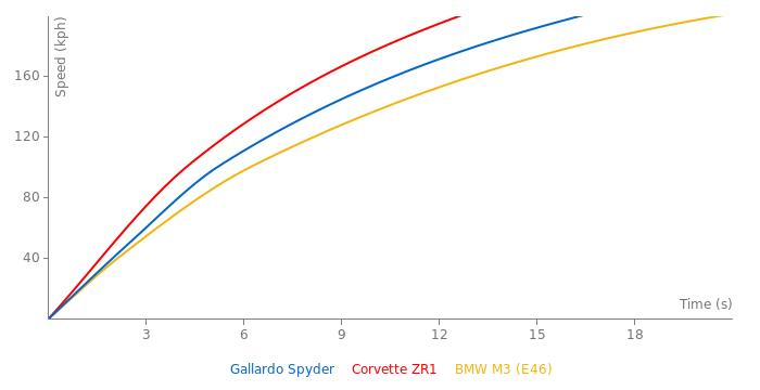 Lamborghini Gallardo Spyder acceleration graph