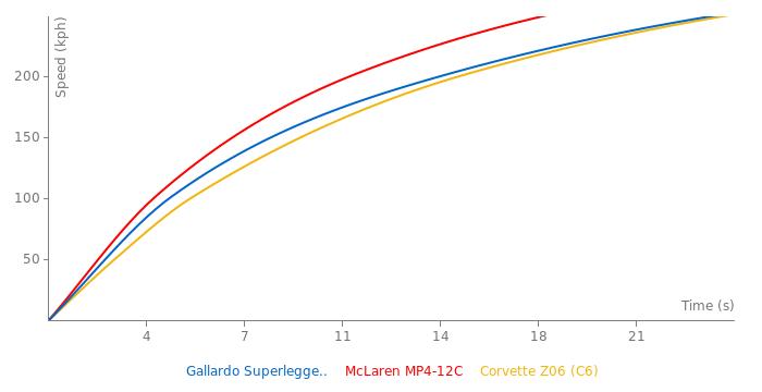 Lamborghini Gallardo Superleggera acceleration graph