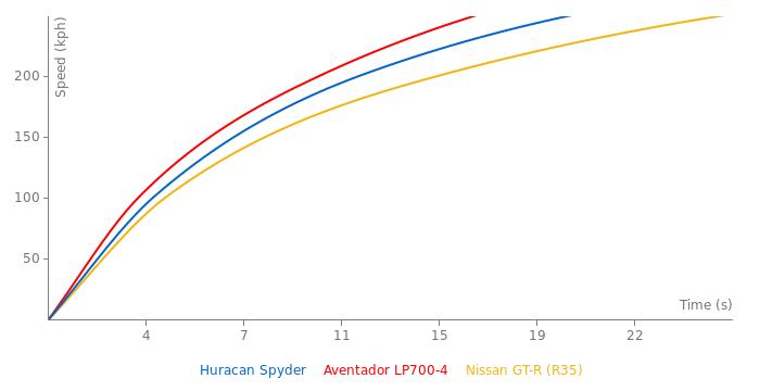 Lamborghini Huracan Spyder acceleration graph