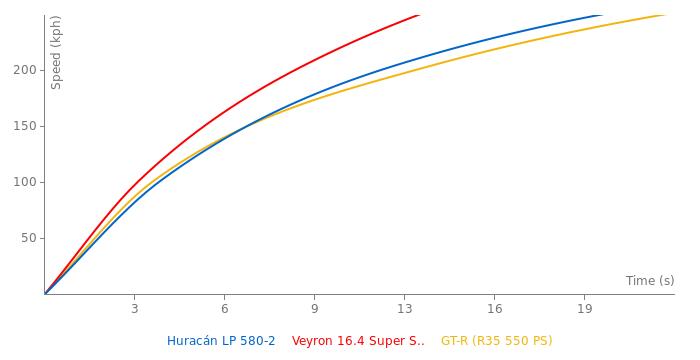 Lamborghini Huracán LP 580-2 acceleration graph
