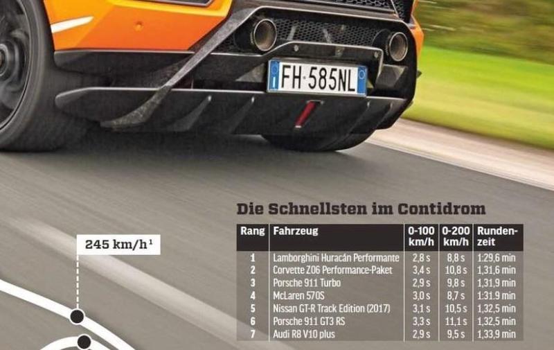 Cover for Lamborghini Huracán Performante beats Contidrom lap record
