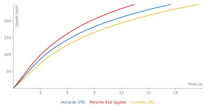 Lamborghini Huracán STO acceleration graph