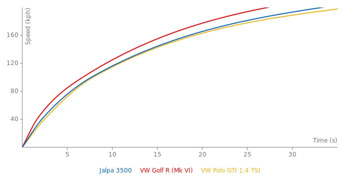 Lamborghini Jalpa 3500 acceleration graph