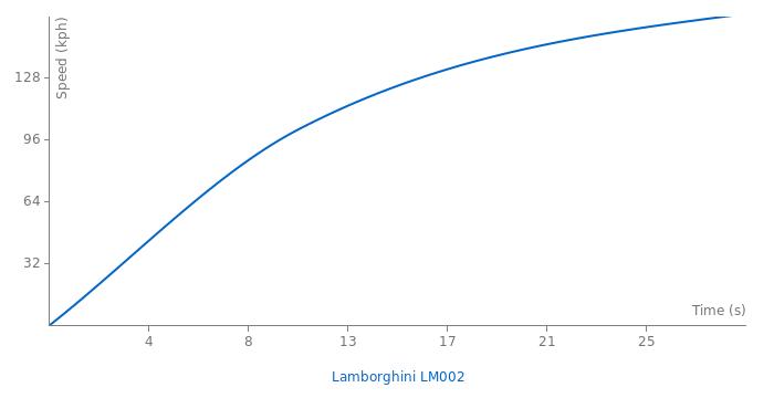Lamborghini LM002 acceleration graph