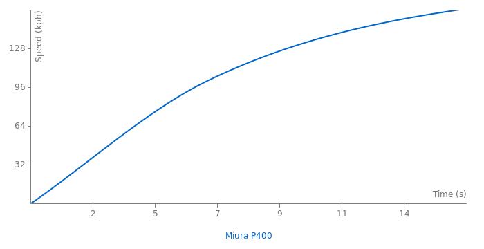 Lamborghini Miura P400 acceleration graph