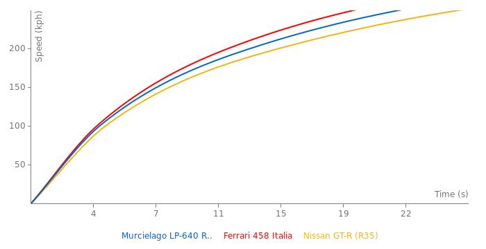 Lamborghini Murcielago LP-640 Roadster acceleration graph