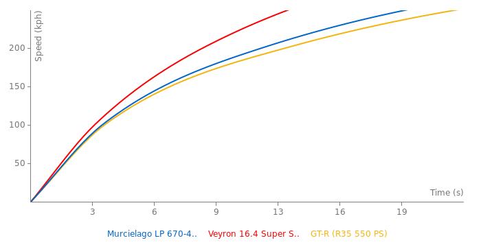 Lamborghini Murcielago LP 670-4 SV acceleration graph