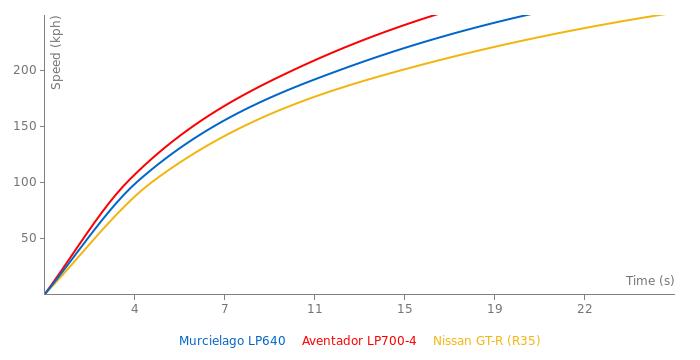 Lamborghini Murcielago LP640 acceleration graph