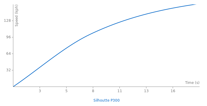 Lamborghini Silhoutte P300 acceleration graph