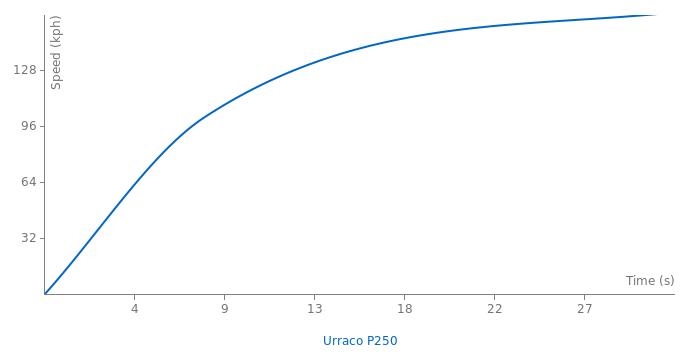 Lamborghini Urraco P250 acceleration graph