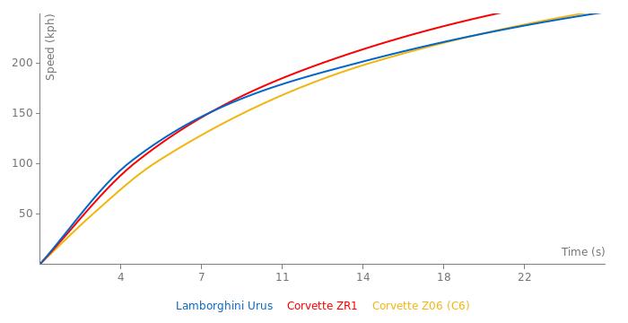 Lamborghini Urus acceleration graph