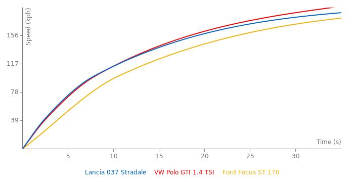 Lancia 037 Stradale acceleration graph