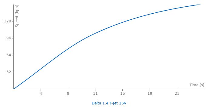 Lancia Delta 1.4 T-Jet 16V acceleration graph