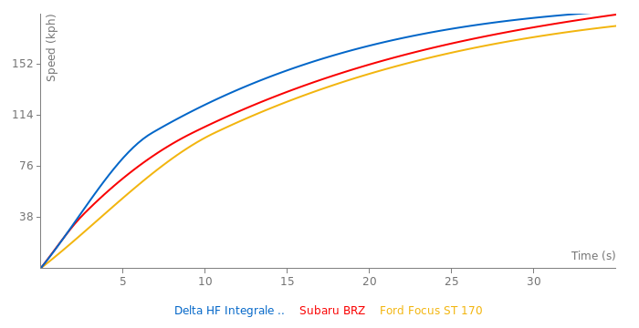 Lancia Delta HF Integrale 16v acceleration graph