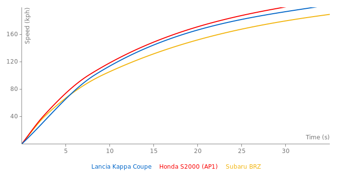 Lancia Kappa Coupe acceleration graph