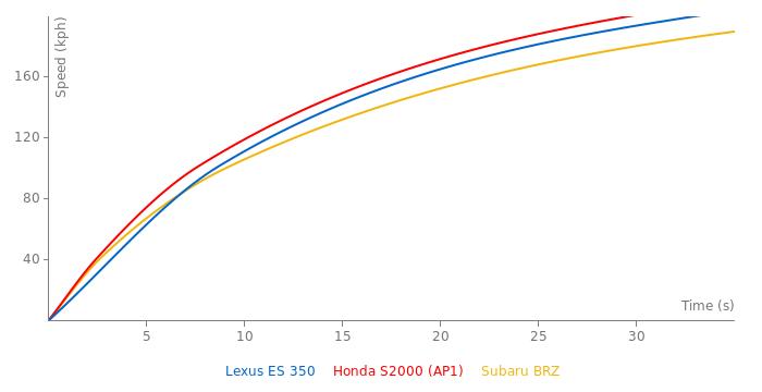 Lexus ES 350 acceleration graph