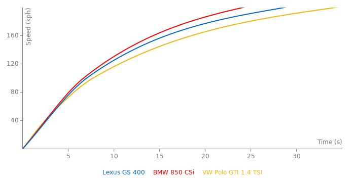 Lexus GS 400 acceleration graph