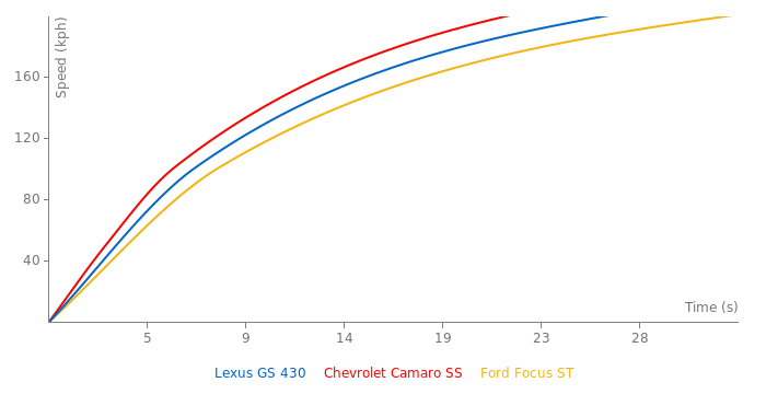 Lexus GS 430 acceleration graph