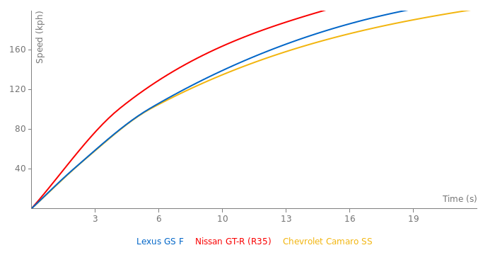 Lexus GS F acceleration graph