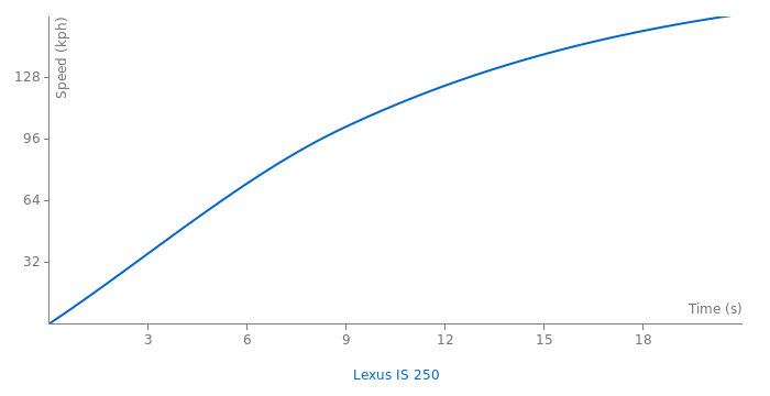Lexus IS 250 acceleration graph