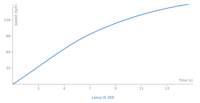 Lexus IS 350 acceleration graph