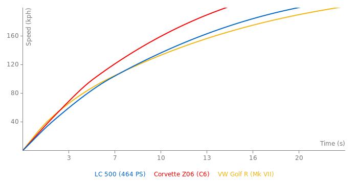 Lexus LC 500 acceleration graph