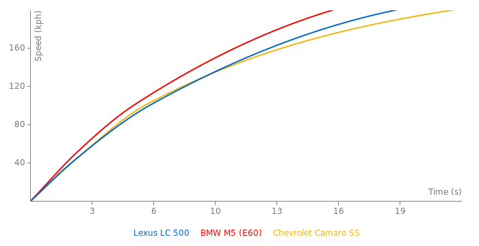 Lexus LC 500 acceleration graph