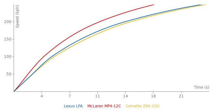 lexus lfa acceleration graph