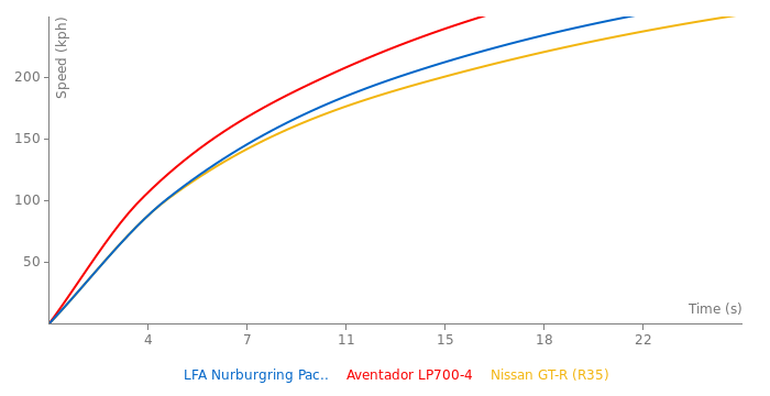 Lexus LFA Nurburgring Package acceleration graph