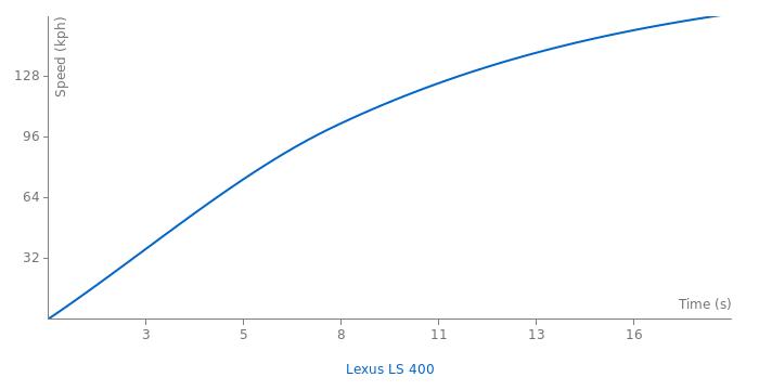 Lexus LS 400 acceleration graph