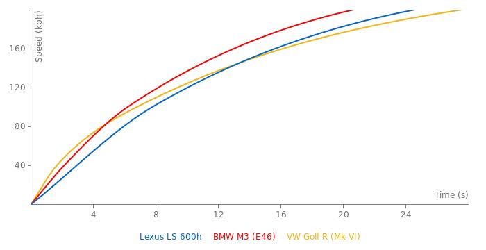 Lexus LS 600h acceleration graph