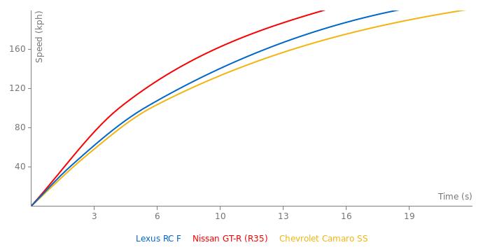 Lexus RC F acceleration graph