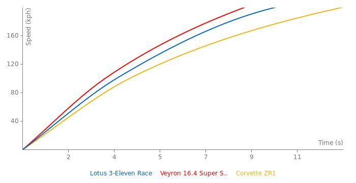 Lotus 3-Eleven Race acceleration graph