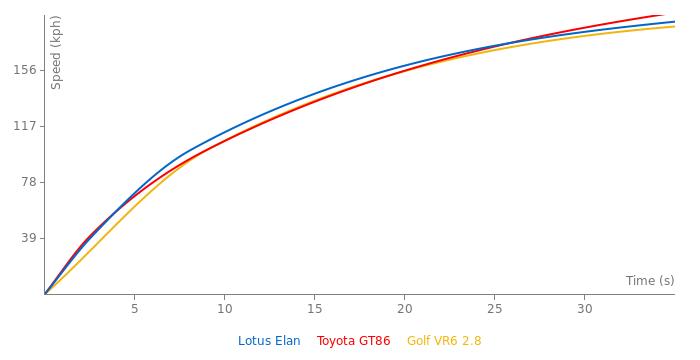 Lotus Elan acceleration graph