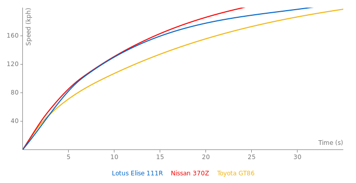 Lotus Elise 111R acceleration graph
