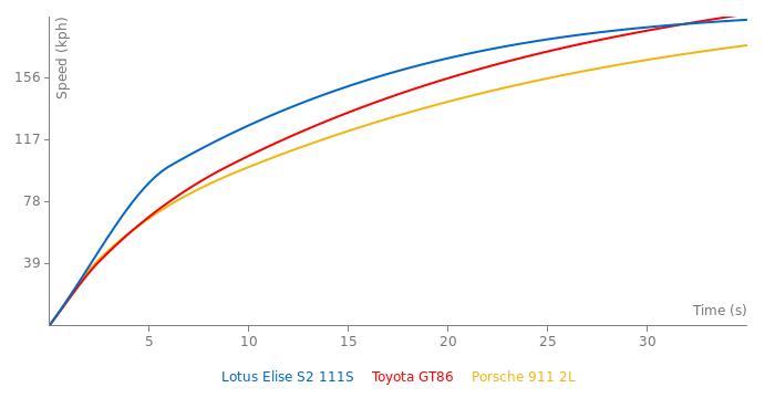 Lotus Elise S2 111S acceleration graph