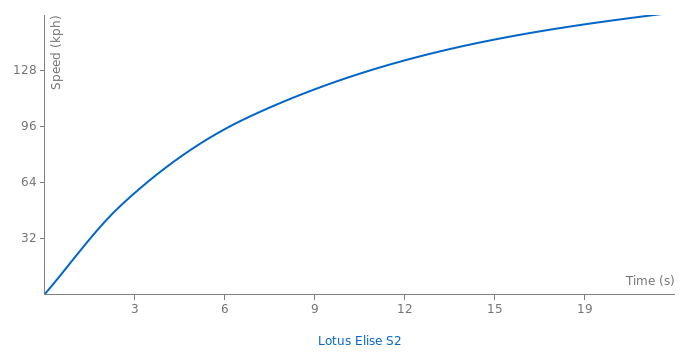 Lotus Elise S2 acceleration graph