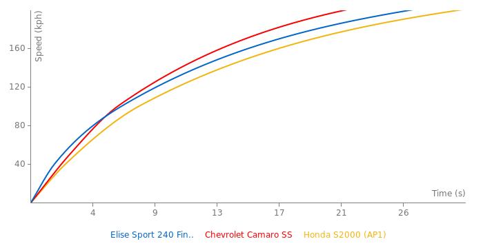 Lotus Elise Sport 240 Final Edition acceleration graph