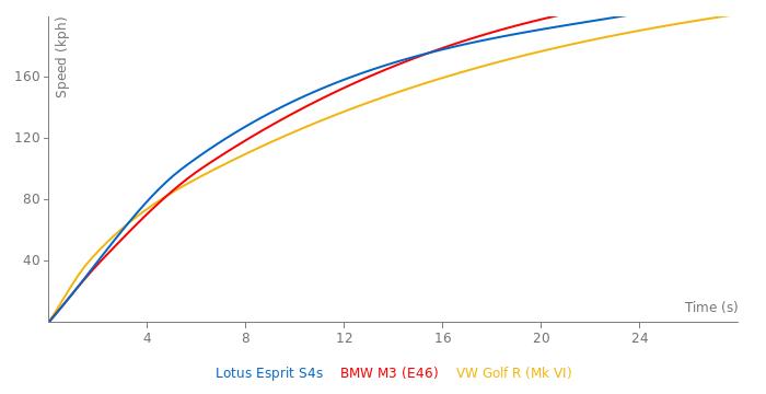 Lotus Esprit S4s acceleration graph